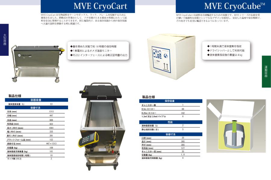 MVE CroyoCart/MVE CroyoCube